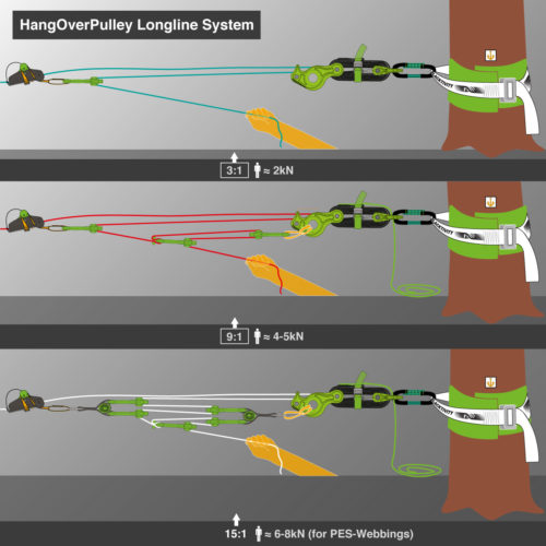 hangover pulley system
