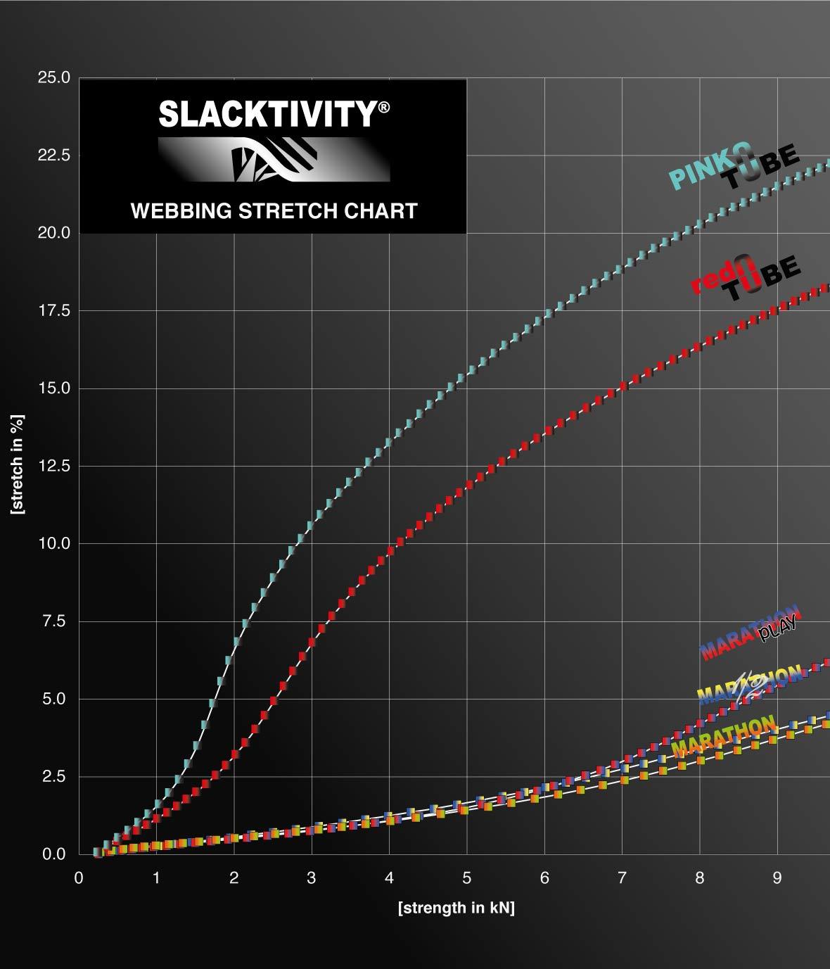 stress strain stretch chart vergleich